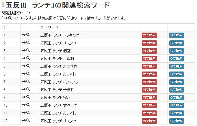 五反田,ランチ,関連検索