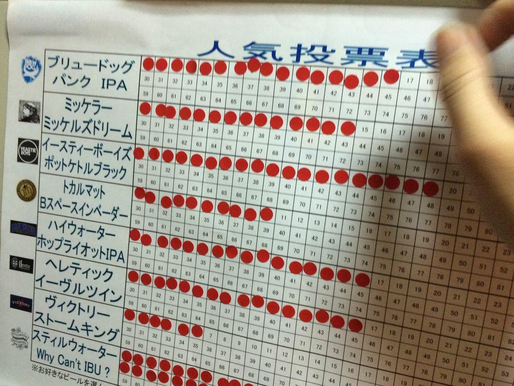 東京ビアウィーク,ウィスク・イー ,AQベボリューション,ビール