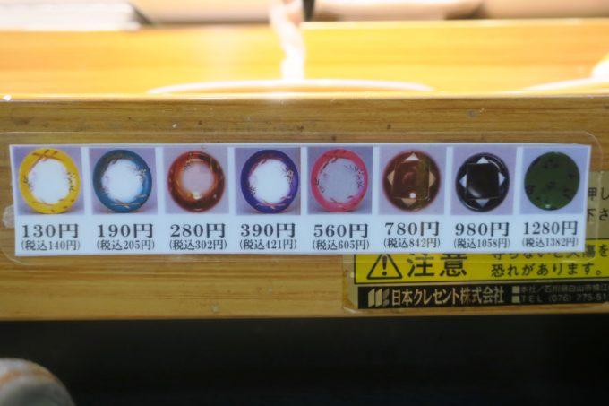 浅草寺・新仲見世商店街「日向丸 浅草本店」回転寿司のお皿の値段