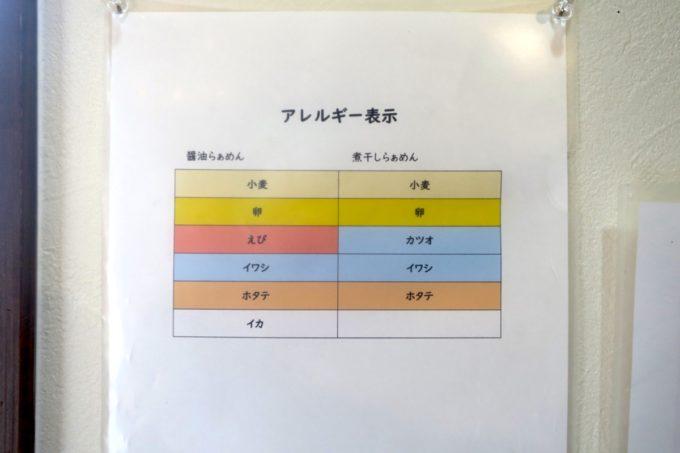 与那原「NAGISA okinawan ramen.(なぎさ おきなわ らーめん)」のアレルギー表示