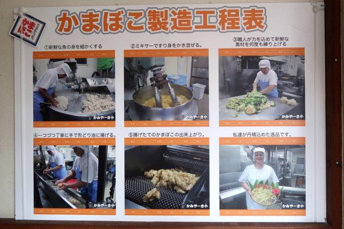 石垣島「かみやーき小かまぼこ店」の店内に飾られたかまぼこ正常工程表